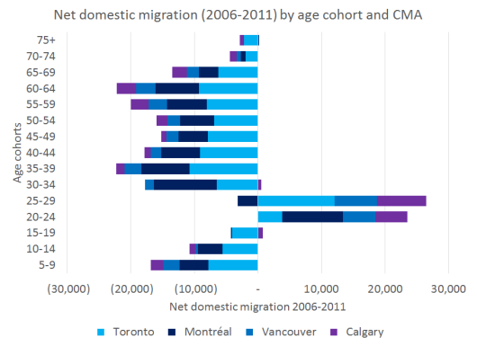 Migration Demographics