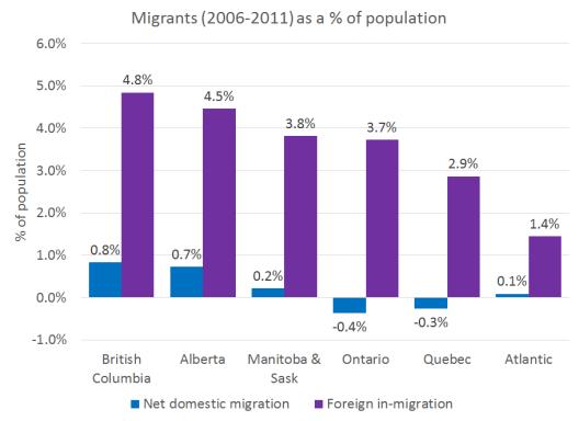 Migration Region