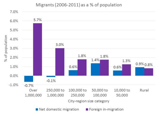 Migration Size